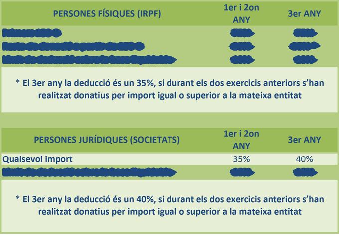 avantatges fiscals donatius